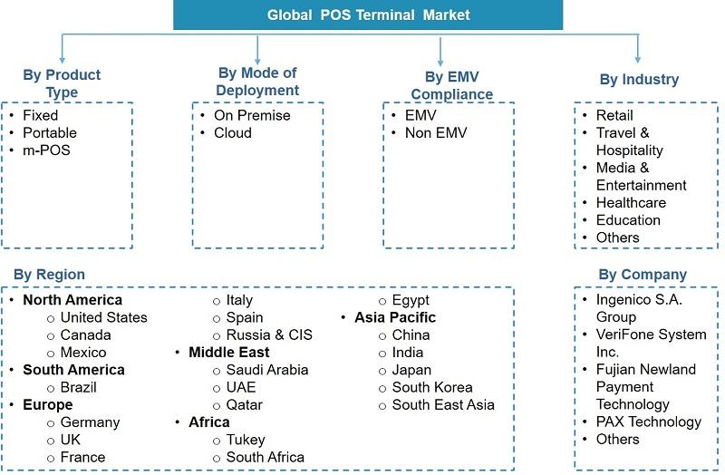 Global Point of Sales (POS) Terminal Market Segmentation