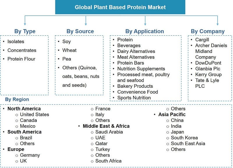 Global Plant Based Protein Market