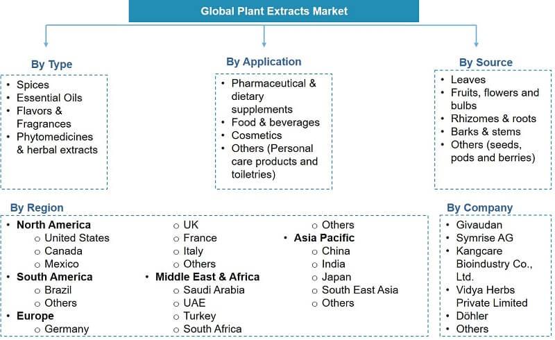 Global Plant Extract Market segmentation