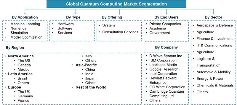 Global Quantum Computing Market Segmentation