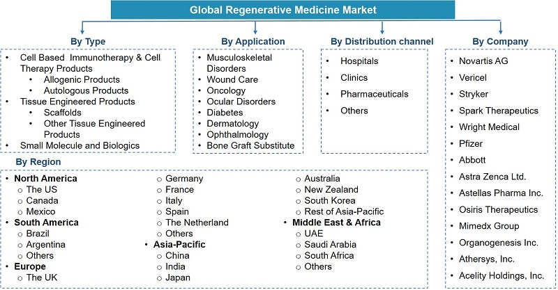 Global Regenerative Medicine Market Segmentation