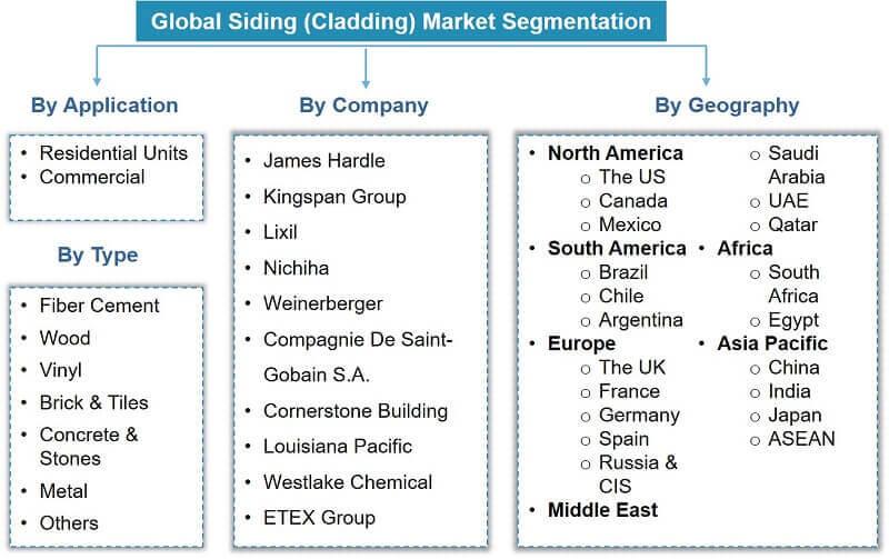 Global Siding Market Segmentation
