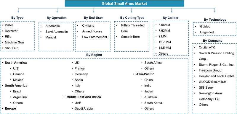 Global Small Arms Market Segmentation