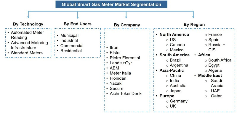 Global Smart Gas Meter Market Segmentation