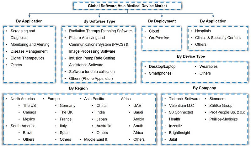 Global Software as a Medical Device Market Segmentation