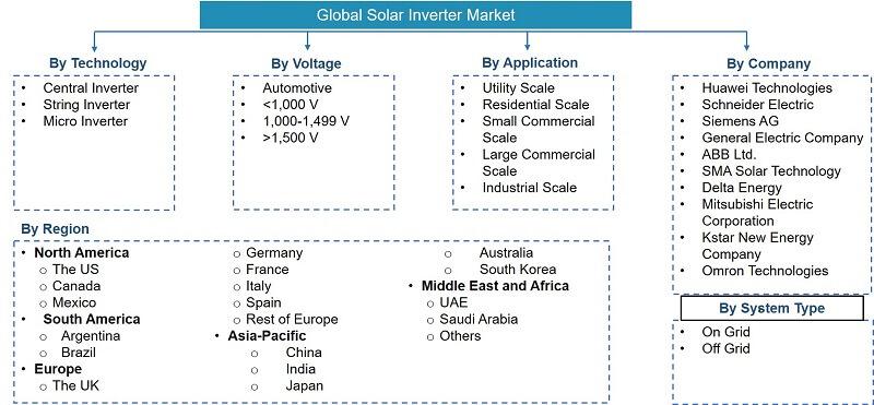 Global Solar Inverter Market Segmentation