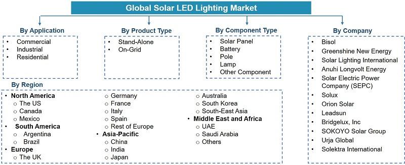 Global Solar LED Lighting Market Segmentation