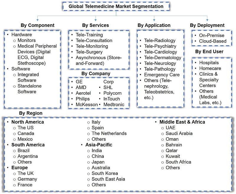 Global Telemedicine Market Segmentation