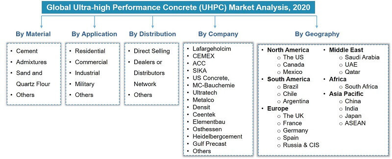 Global Ultra-high Performance Concrete Market Segmentation