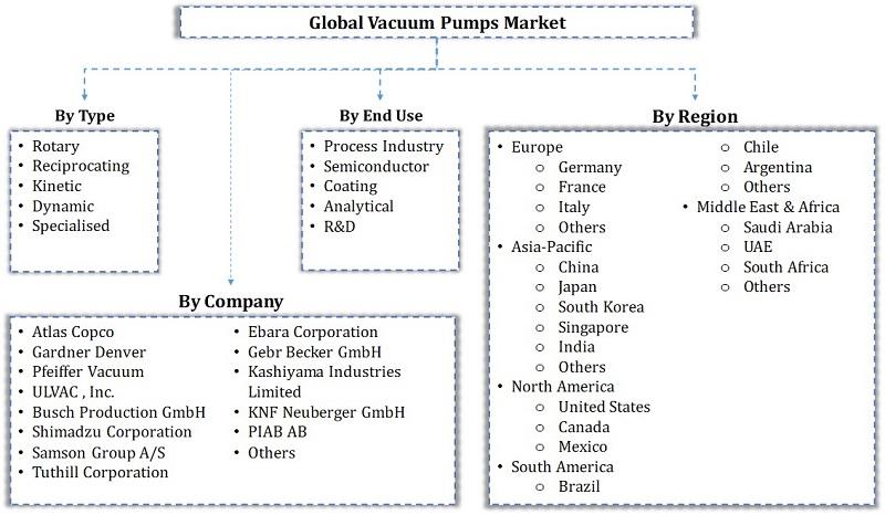 Global Vacuum Pumps Market Segmentation