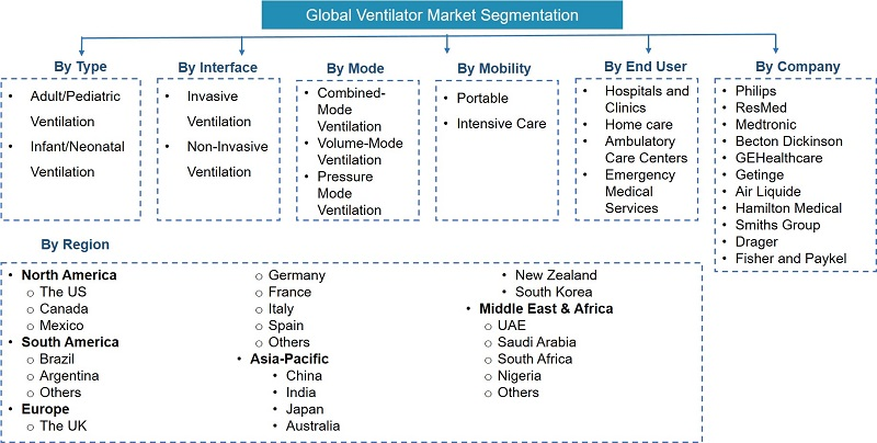 Ventilator Market Segmentation