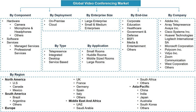 Global Video Conferencing Market Segmentation