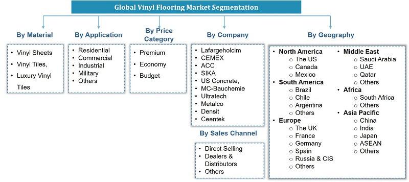 Global Vinyl Flooring Market Segmentation