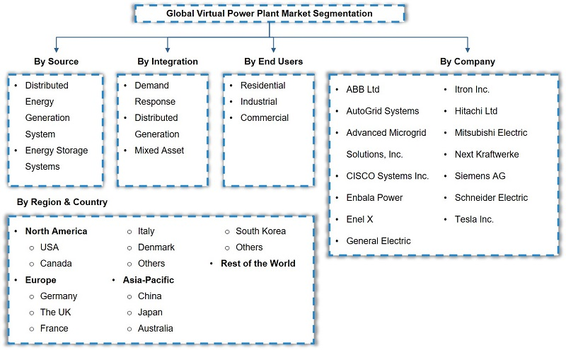 Global Virtual Power Plant Market Analysis, 2020