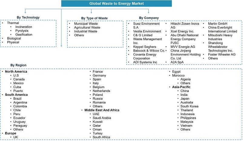 Global Waste to Energy Market Segmentation