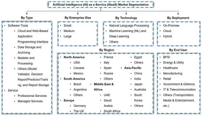 Global Artificial Intelligence as a Service Market Segmentation