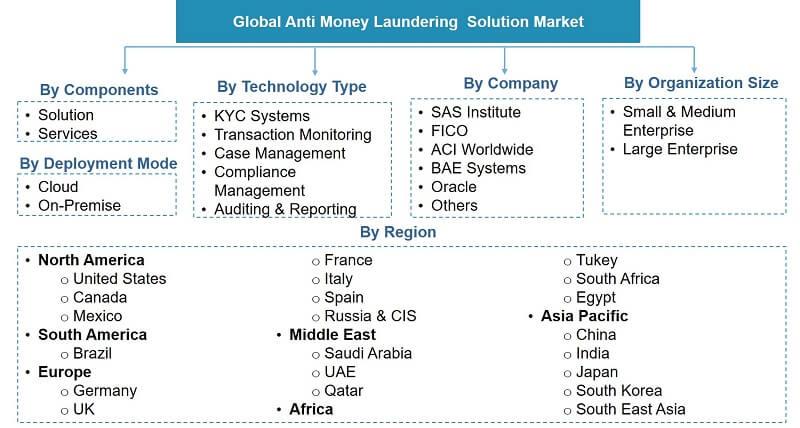 Global Anti-Money Laundering Market Segmentation