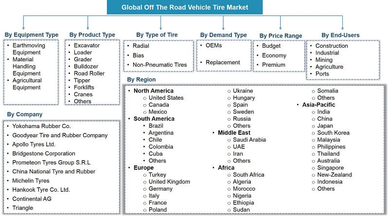 Global OTR Tire Market Segmentation