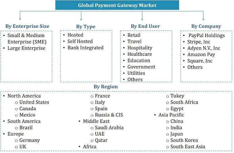 Global Payment Gateway Market Segmentation