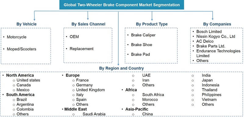 Global Two Wheeler Brake Components Market Segmentation