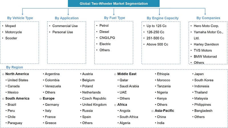Global Two Wheeler Market Segmentation