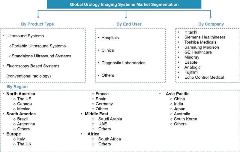 Global Urology Imaging Market Segmentation
