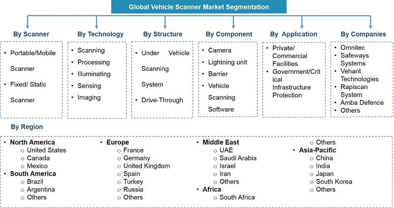 Global Vehicle Scanner Market Segmentation