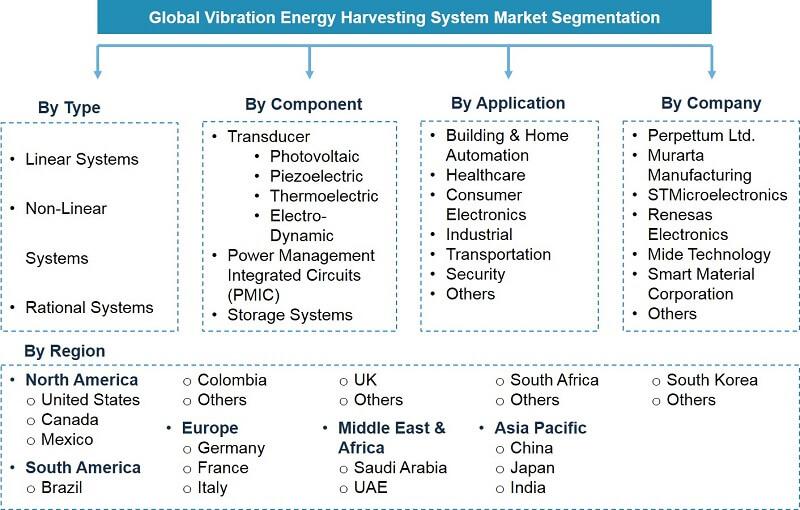 Vibration Energy Harvesting System Market Segmentation