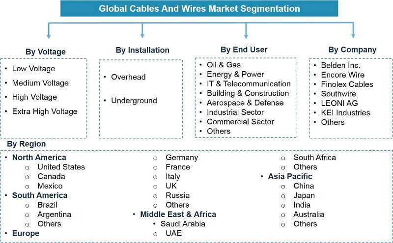 Global Wires & Cables Market Segmentation