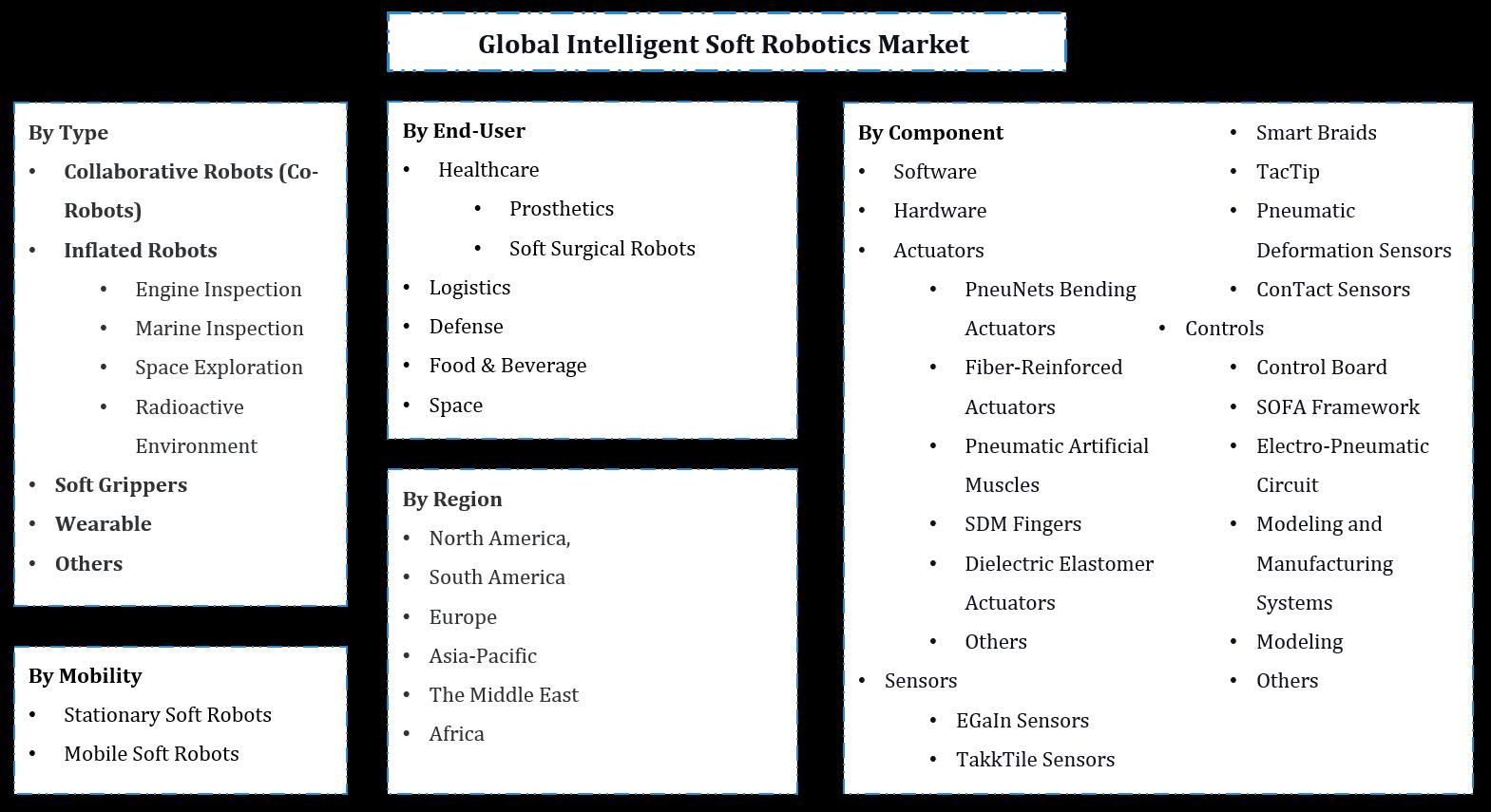 Global Intelligent Soft Robotics Market Segmentation