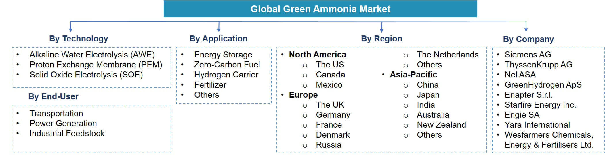 Global Green Ammonia Market Segmentation