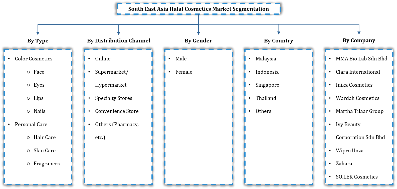 South East Asia Halal Cosmetics Market Segmentation