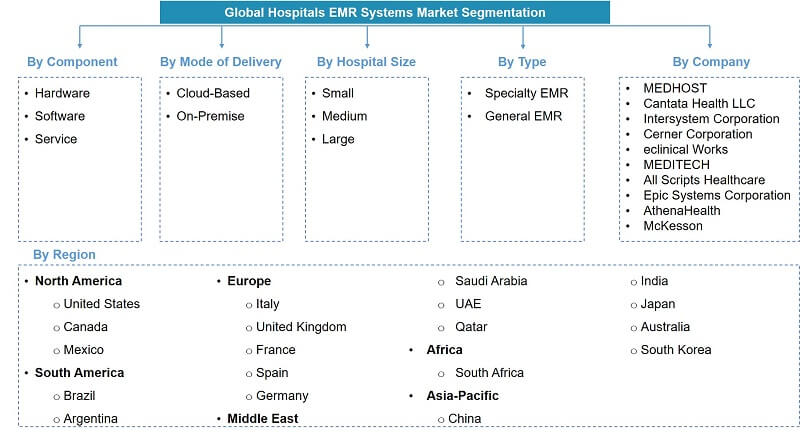 Global Hospital EMR System Market Segmentation
