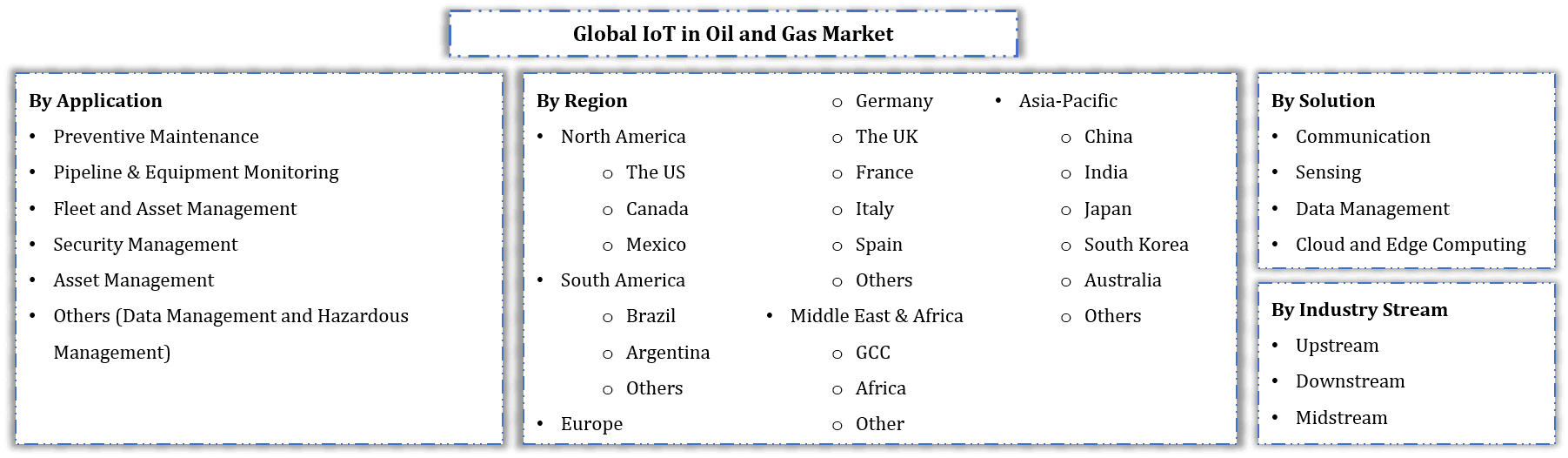 Global IoT in Oil and Gas Market Segmentation