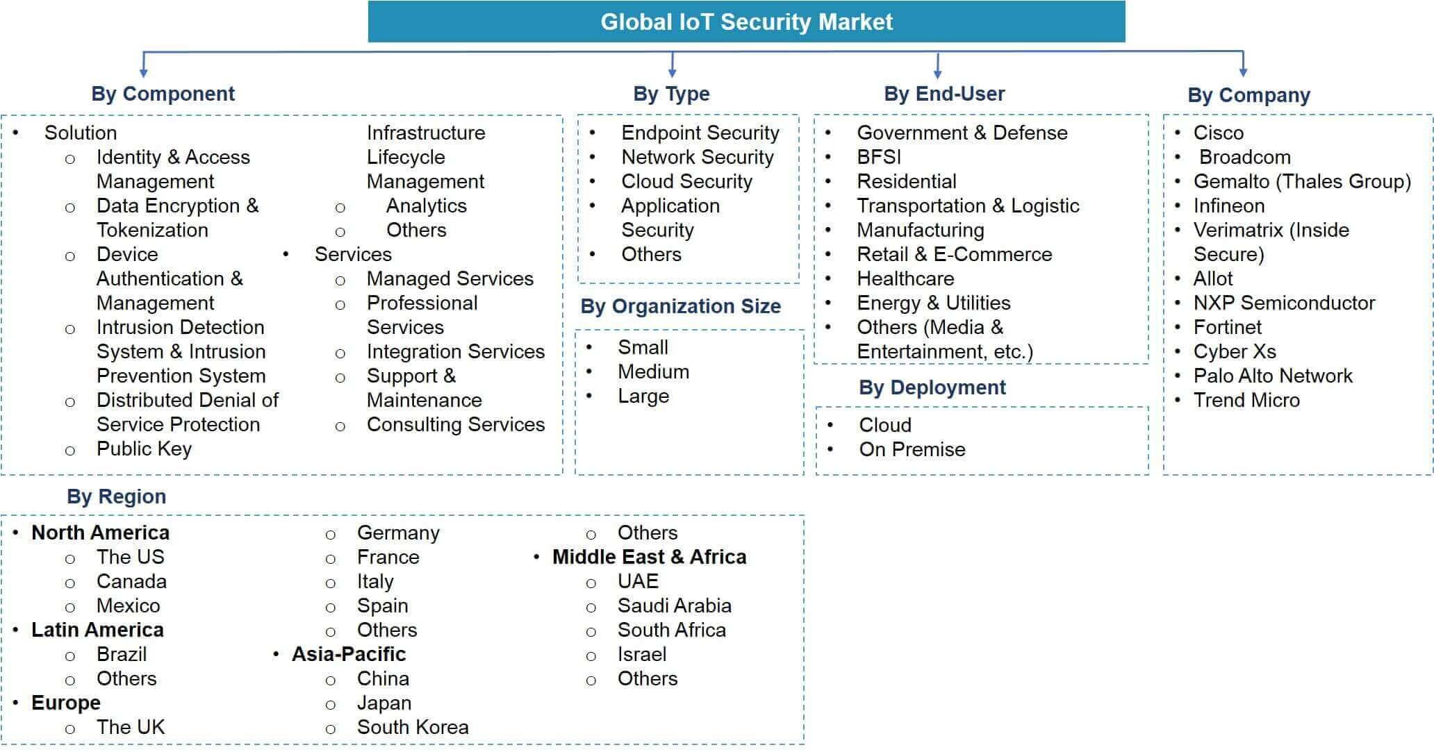 Global IoT Security Market Segmentation