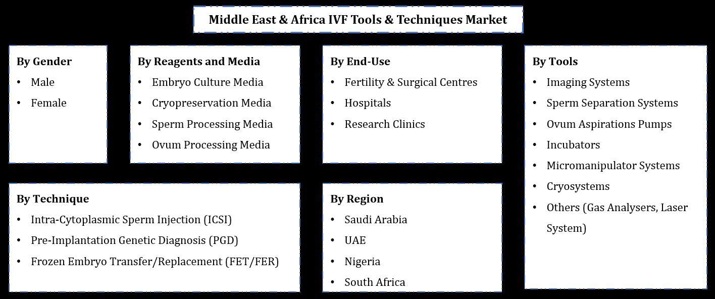 Middle East & Africa IVF Tools & Techniques Market Segmentation