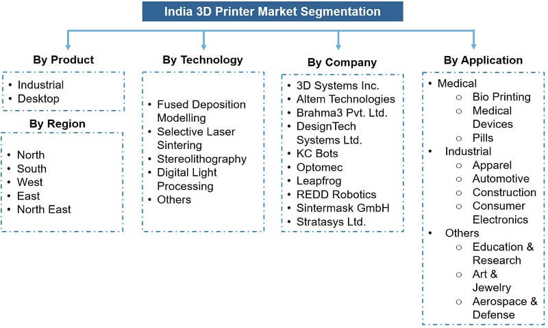 India 3D Printer Market Segmentation
