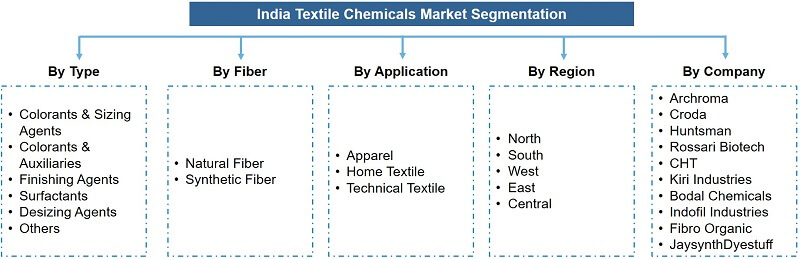 India Textile Chemicals Market Segmentation