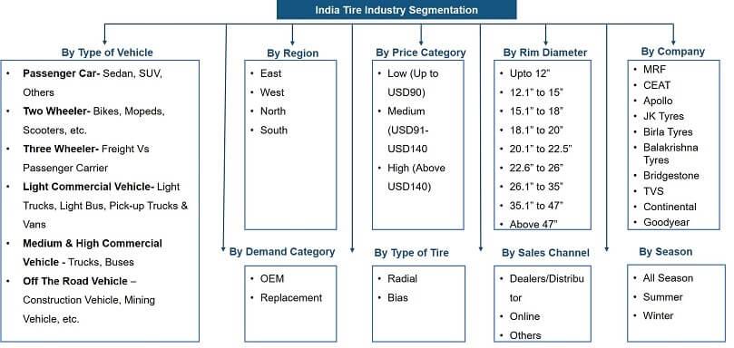India Tire Market Segmentation