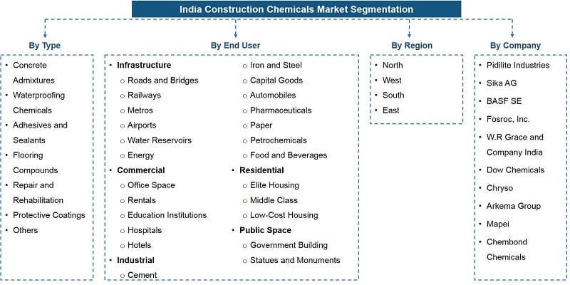 India Construction Chemicals Market Segmentation