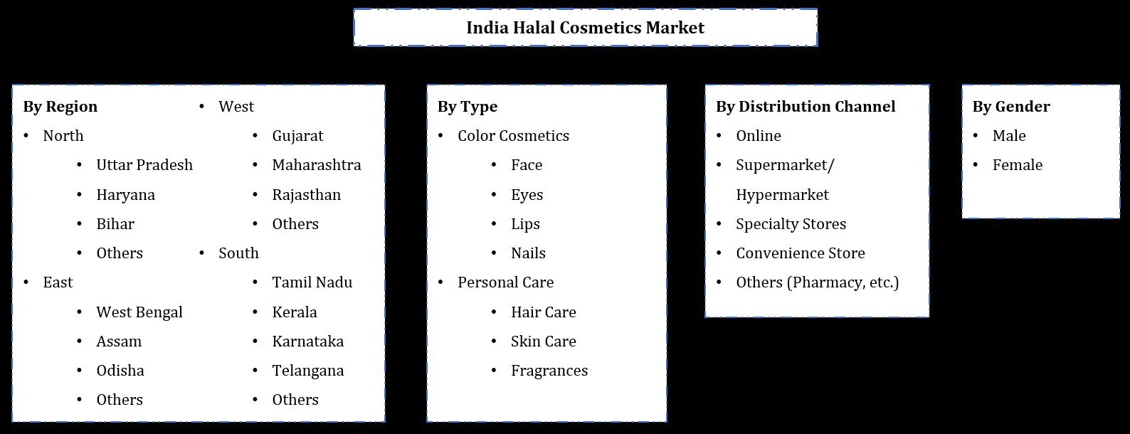 India Halal Cosmetics Market Segmentation