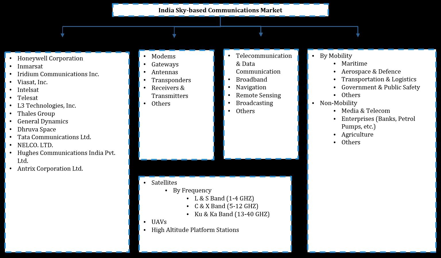 India Sky Based Communication Market Segmentation