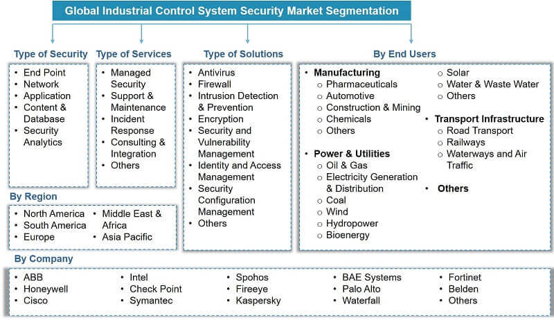 Global Industrial Control Systems (ICS) Security Market Segmentation
