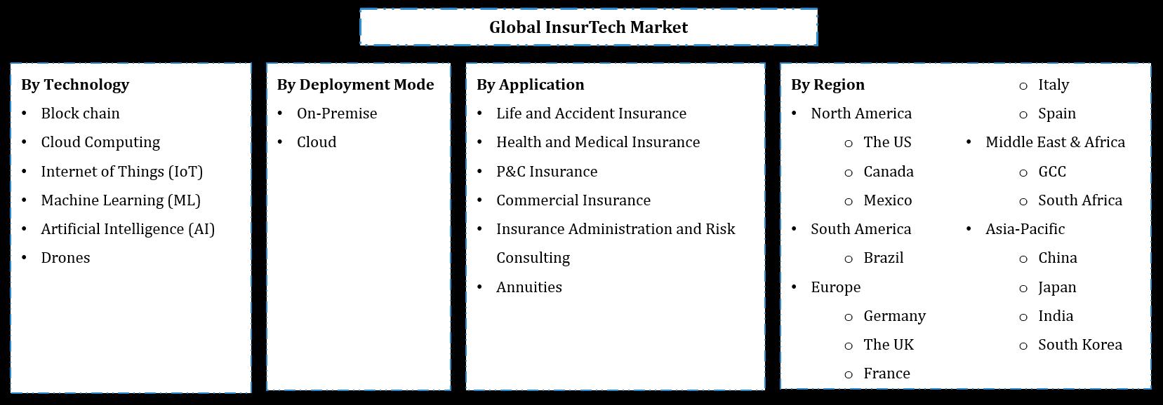 Global InsurTech Market Segmentation