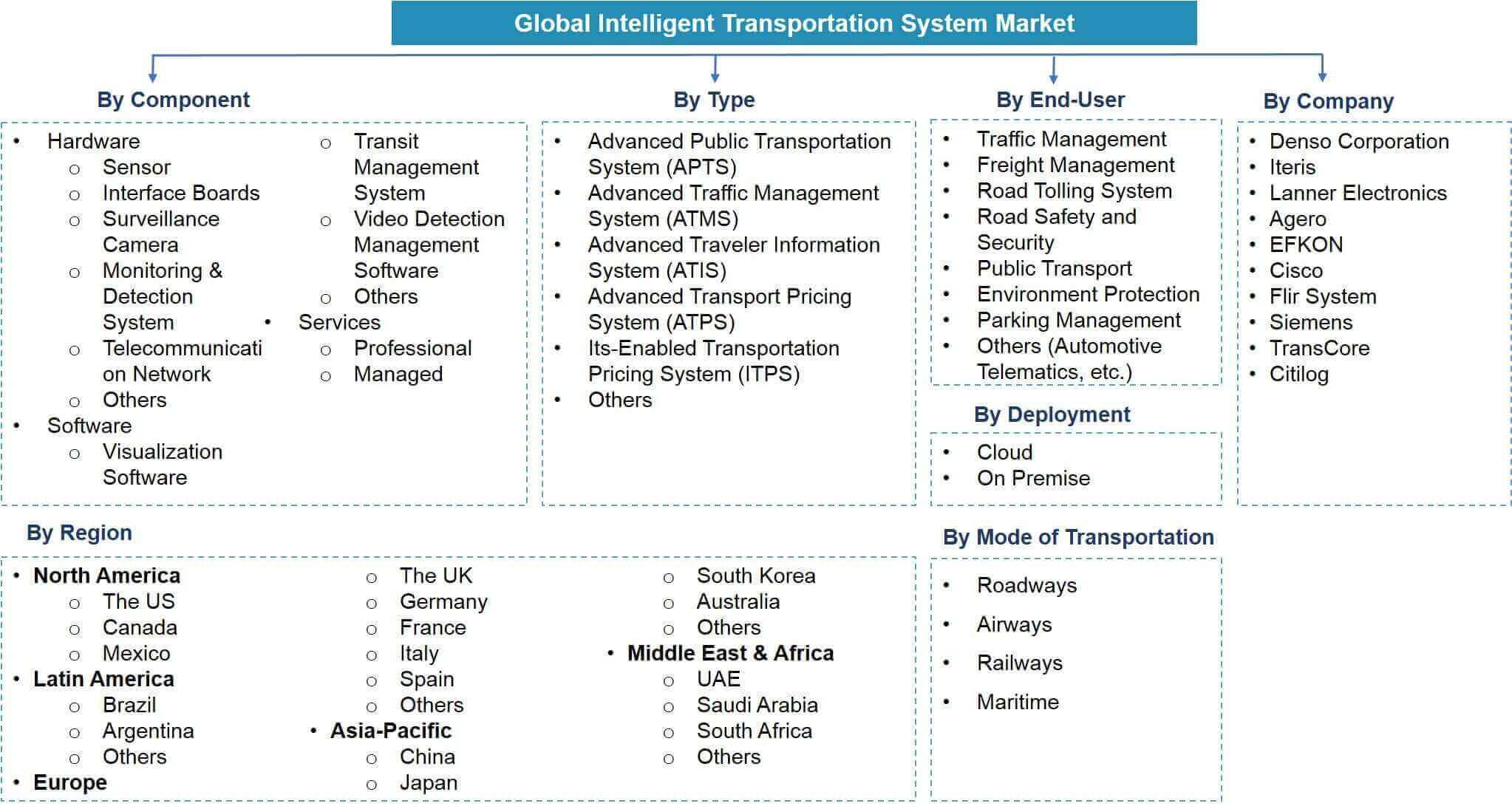 Global Intelligent Transportation System Market Segmentation