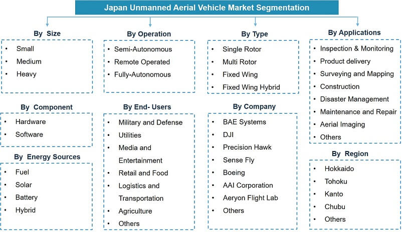 Japan Unmanned Aerial Vehicle Market (UAV) Segmentation