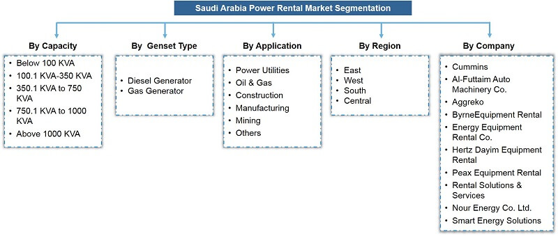 Saudi Arabia Power Rental Market Segmentation