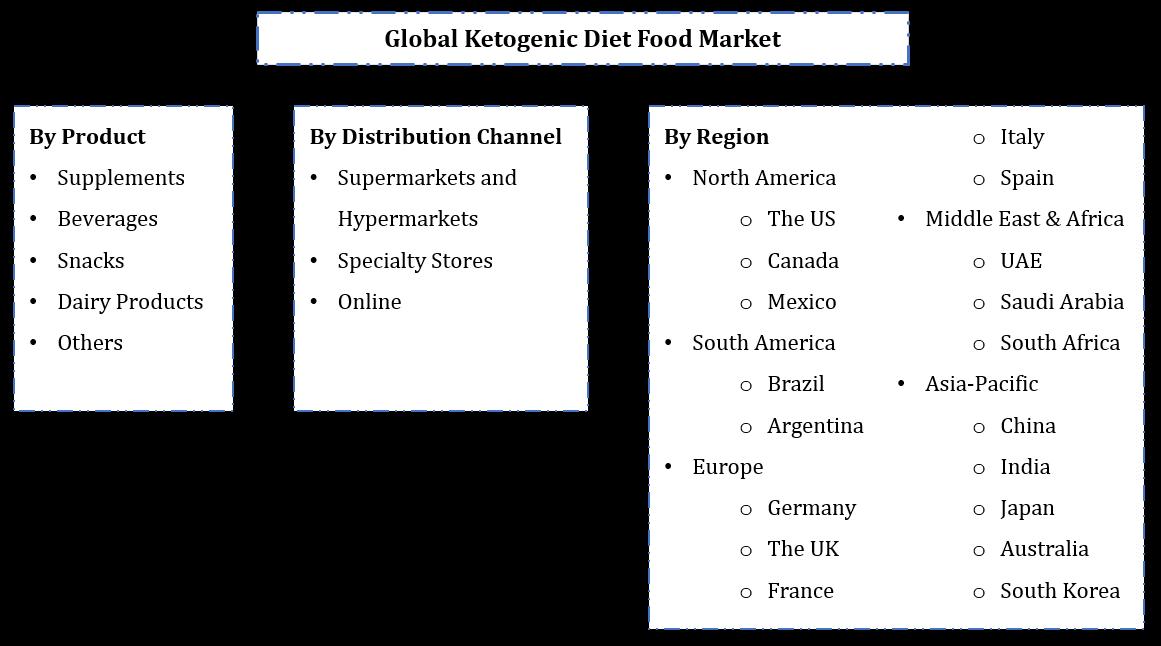 Global Ketogenic Diet Food Market Segmentation