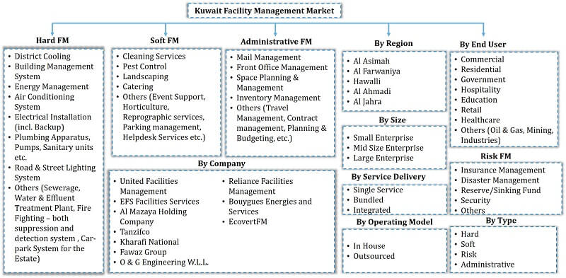 Kuwait Facility Management Market Segmentation