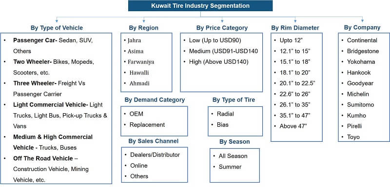 Kuwait Tire Market Segmentation